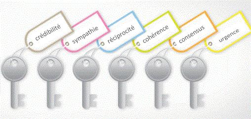 convaincre - les 6 critères essentiels